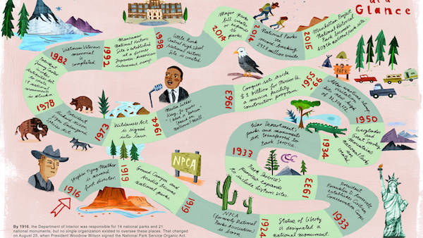 infographic of national park service history by Christiane Engel