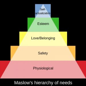 Maslow's Hierarchy of Needs and Money
